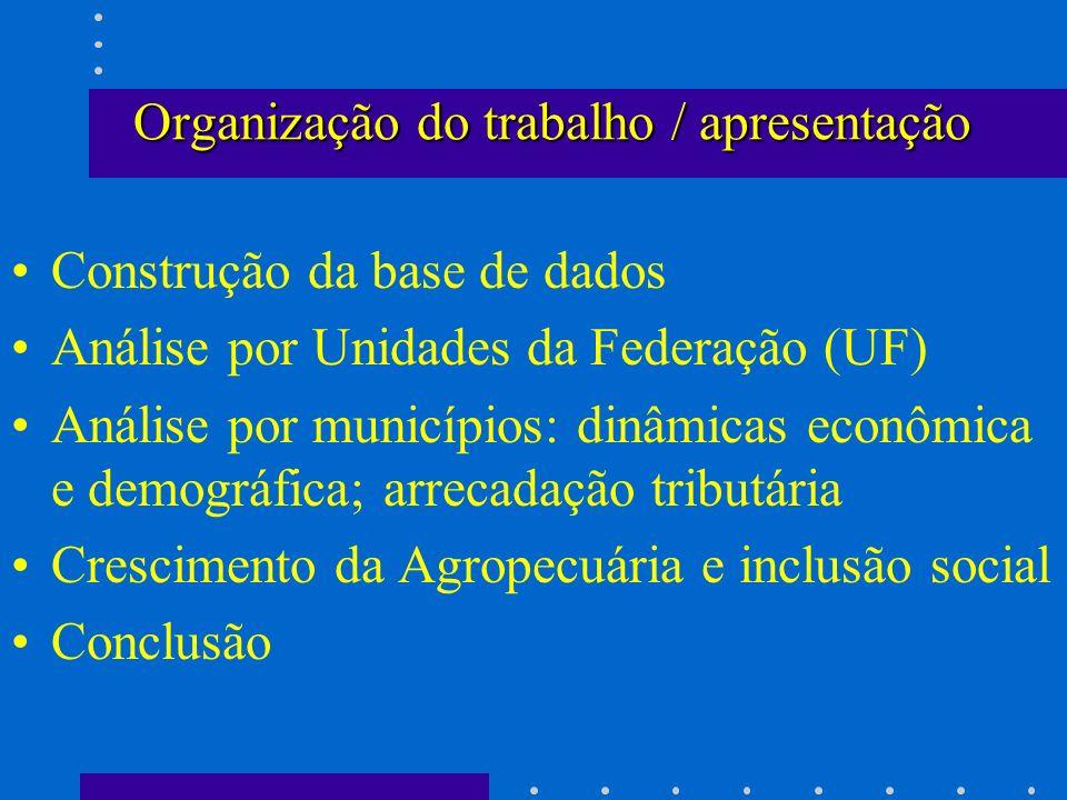 Organização do trabalho / apresentação