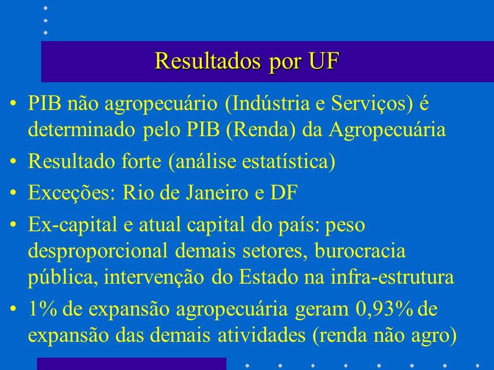 Resultados por UF PIB não agropecuário (Indústria e Serviços) é determinado pelo PIB (Renda) da Agropecuária.