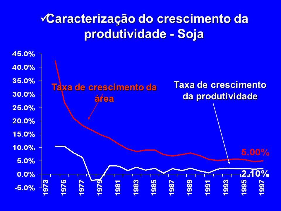 Caracterização do crescimento da produtividade - Soja