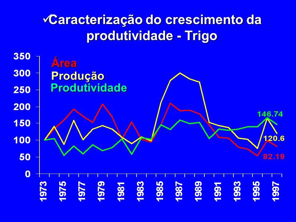 Caracterização do crescimento da produtividade - Trigo