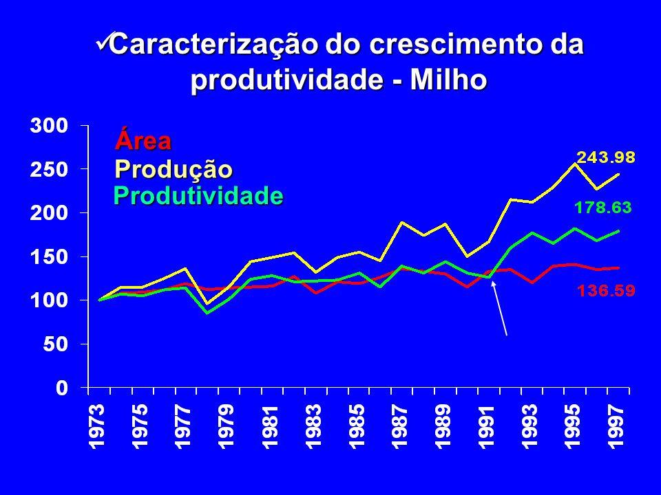 Caracterização do crescimento da produtividade - Milho