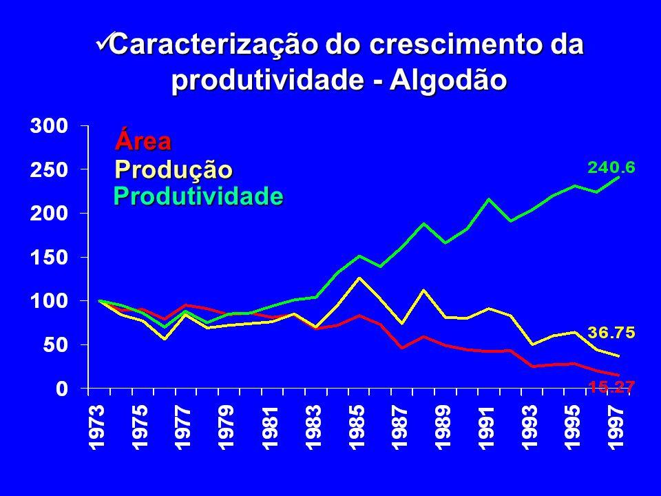 Caracterização do crescimento da produtividade - Algodão