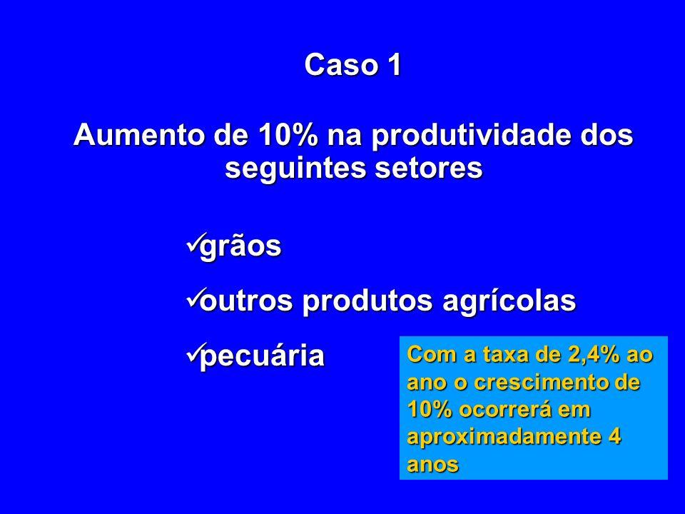 Aumento de 10% na produtividade dos seguintes setores