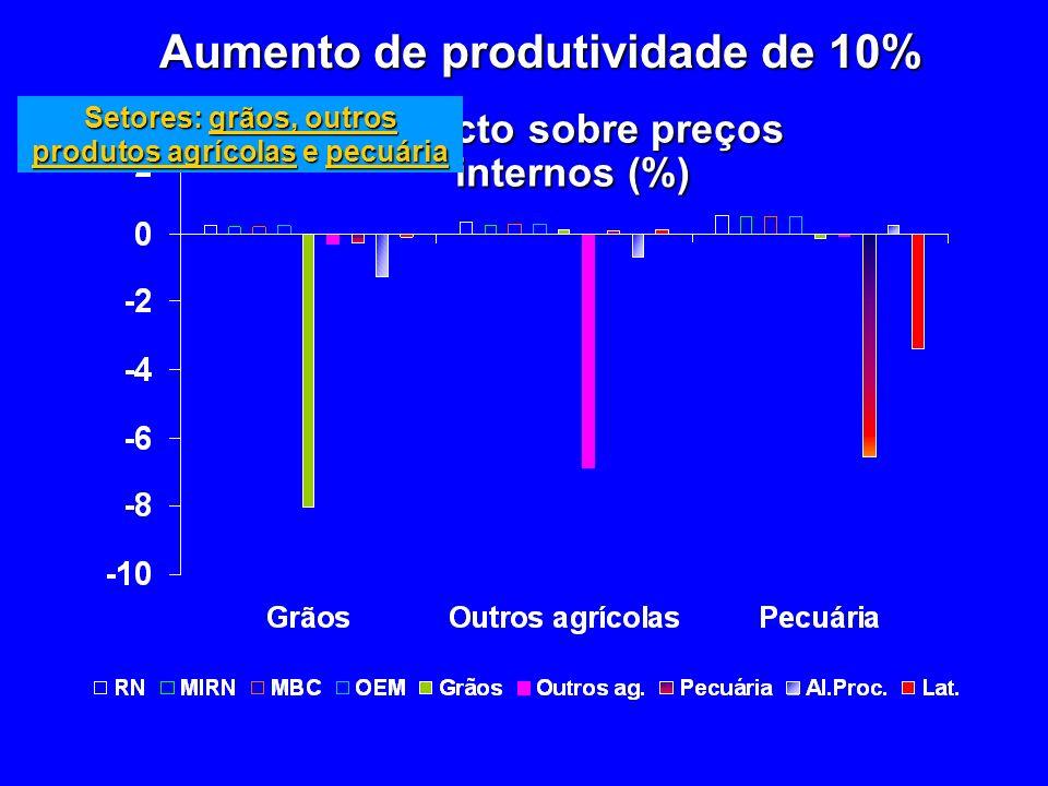 Aumento de produtividade de 10%