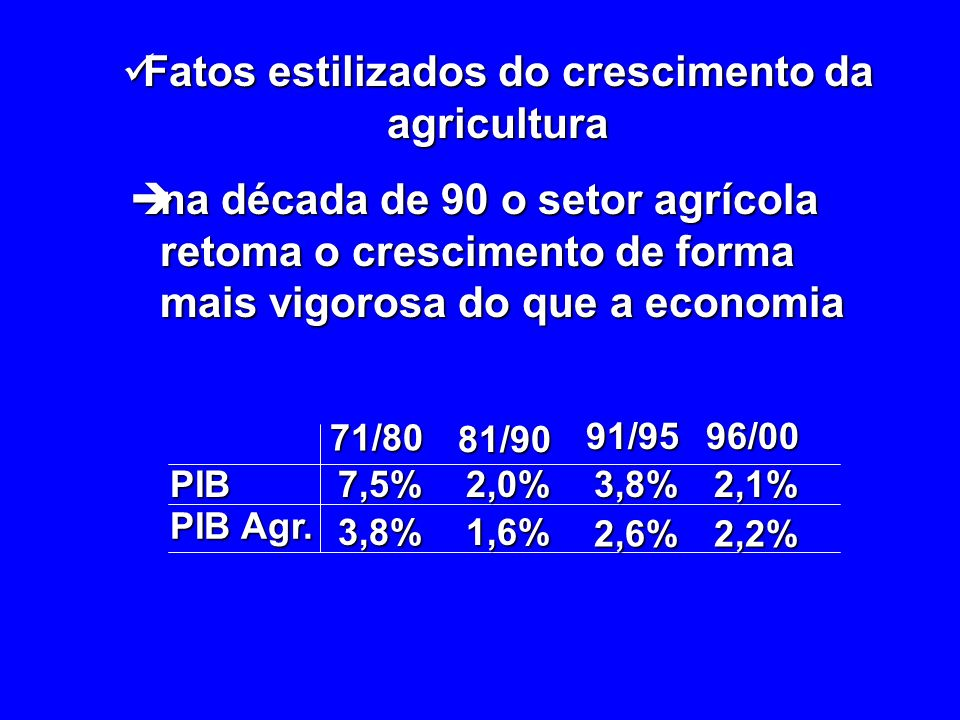 Fatos estilizados do crescimento da agricultura