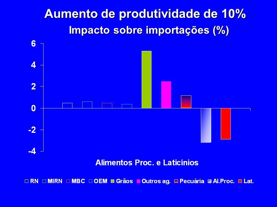 Aumento de produtividade de 10% Impacto sobre importações (%)