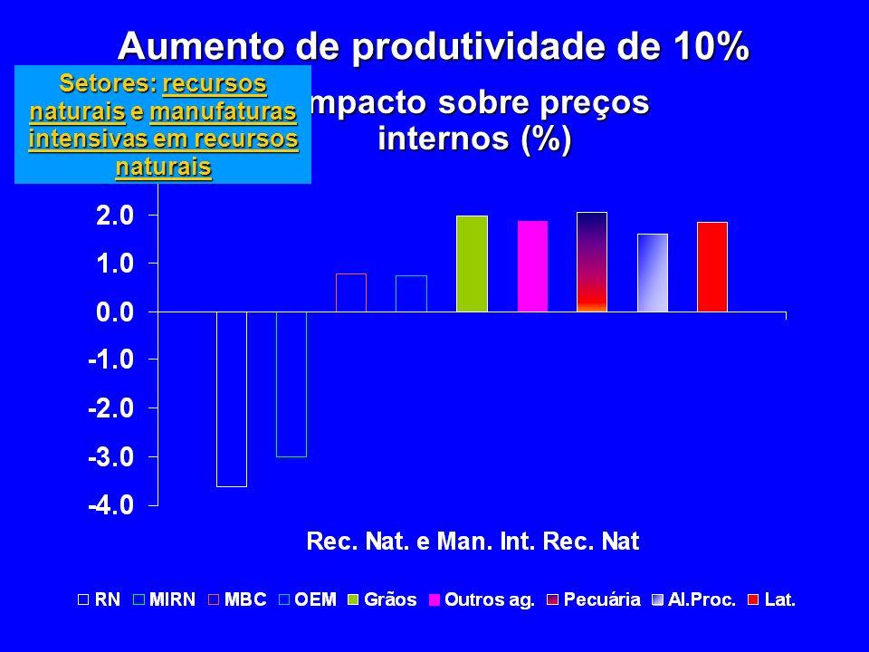 Aumento de produtividade de 10% Impacto sobre preços internos (%)