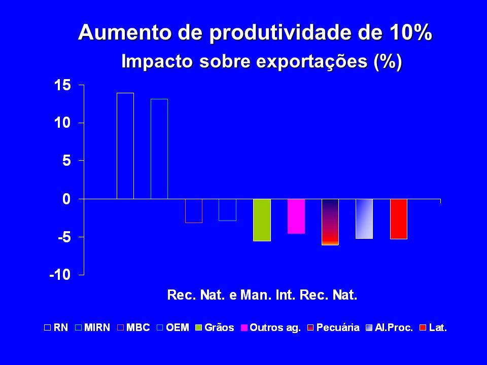 Aumento de produtividade de 10% Impacto sobre exportações (%)