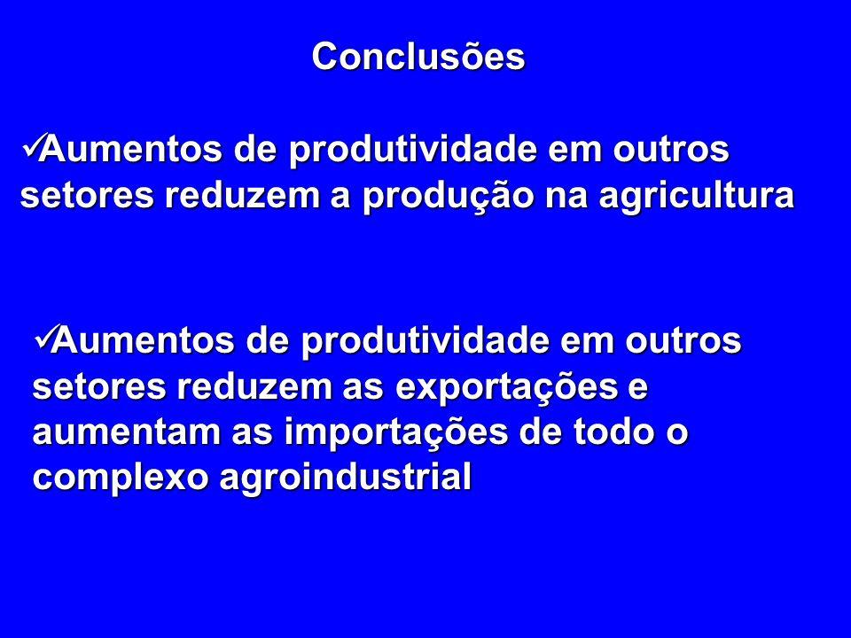 Conclusões Aumentos de produtividade em outros setores reduzem a produção na agricultura.
