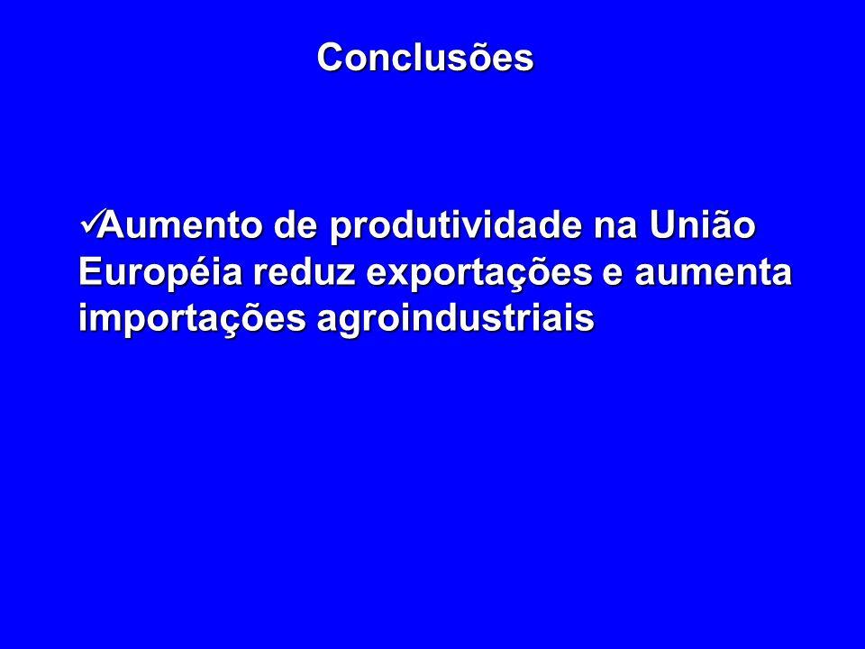 Conclusões Aumento de produtividade na União Européia reduz exportações e aumenta importações agroindustriais.