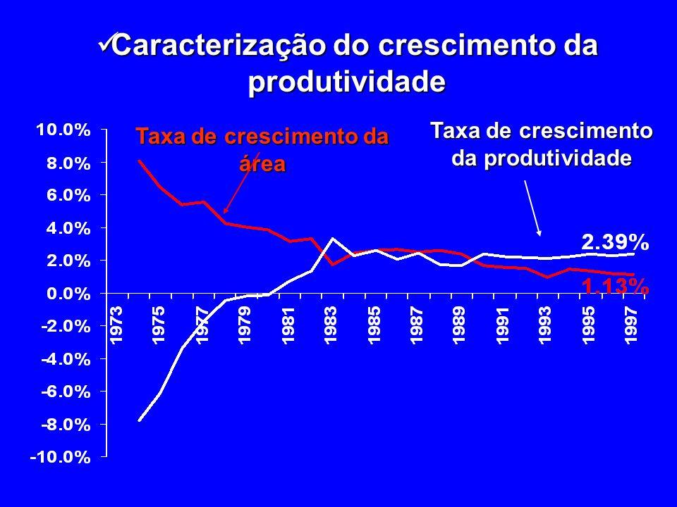 Caracterização do crescimento da produtividade
