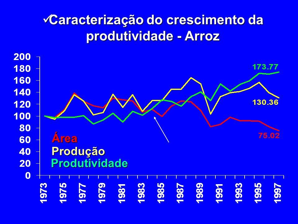 Caracterização do crescimento da produtividade - Arroz