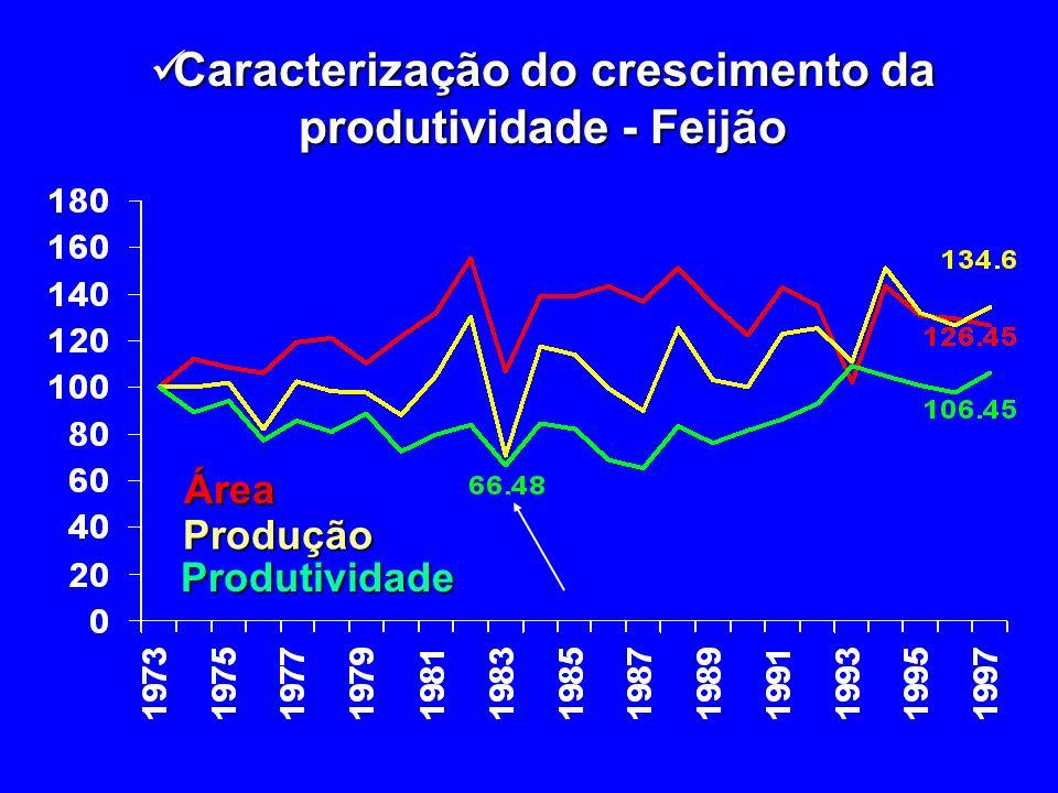 Caracterização do crescimento da produtividade - Feijão