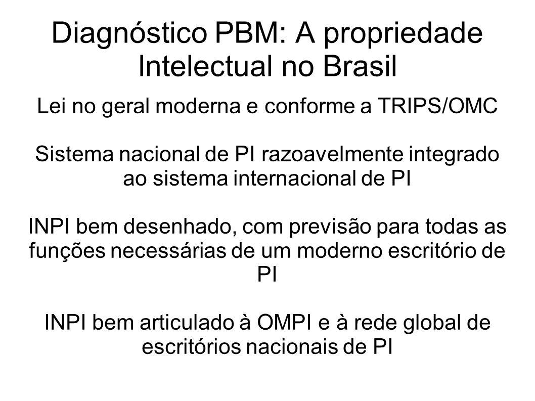 Diagnóstico PBM: A propriedade Intelectual no Brasil
