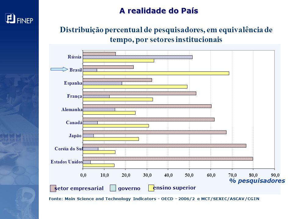 A realidade do País Fonte: Main Science and Technology Indicators - OECD - 2006/2 e MCT/SEXEC/ASCAV/CGIN.