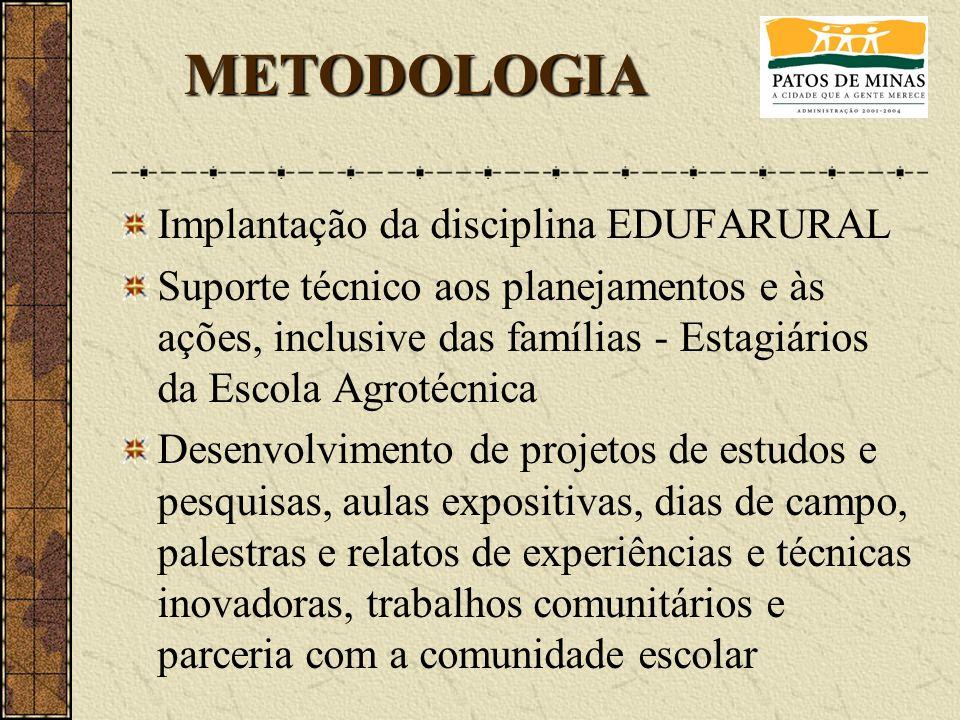 METODOLOGIA Implantação da disciplina EDUFARURAL