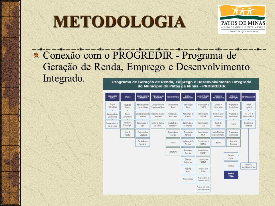 METODOLOGIA Conexão com o PROGREDIR - Programa de Geração de Renda, Emprego e Desenvolvimento Integrado.