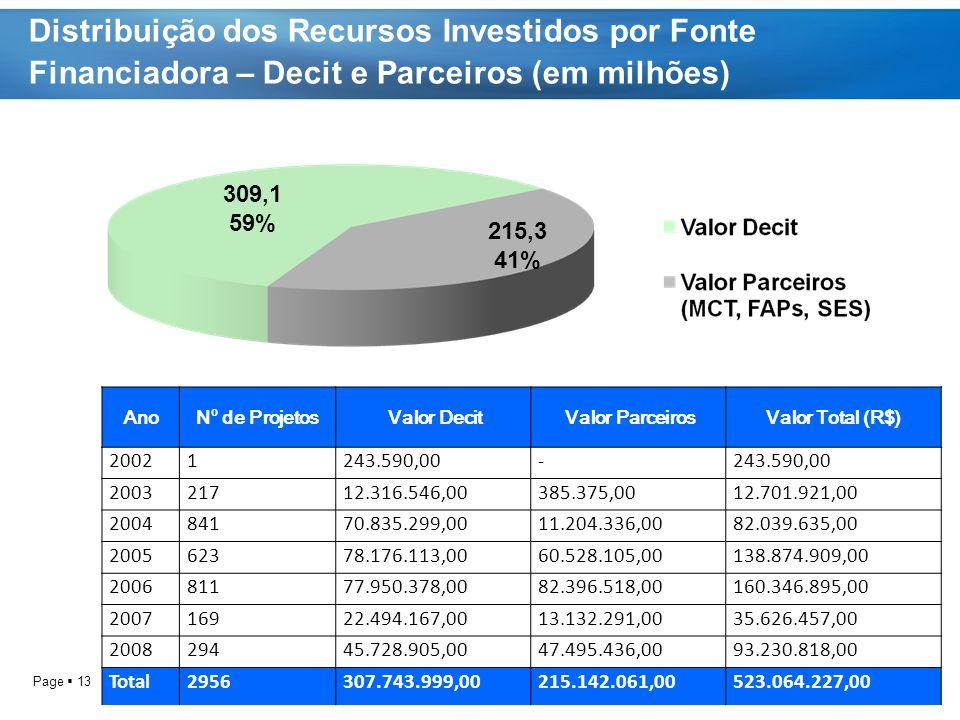 Distribuição dos Recursos Investidos por Fonte Financiadora – Decit e Parceiros (em milhões)