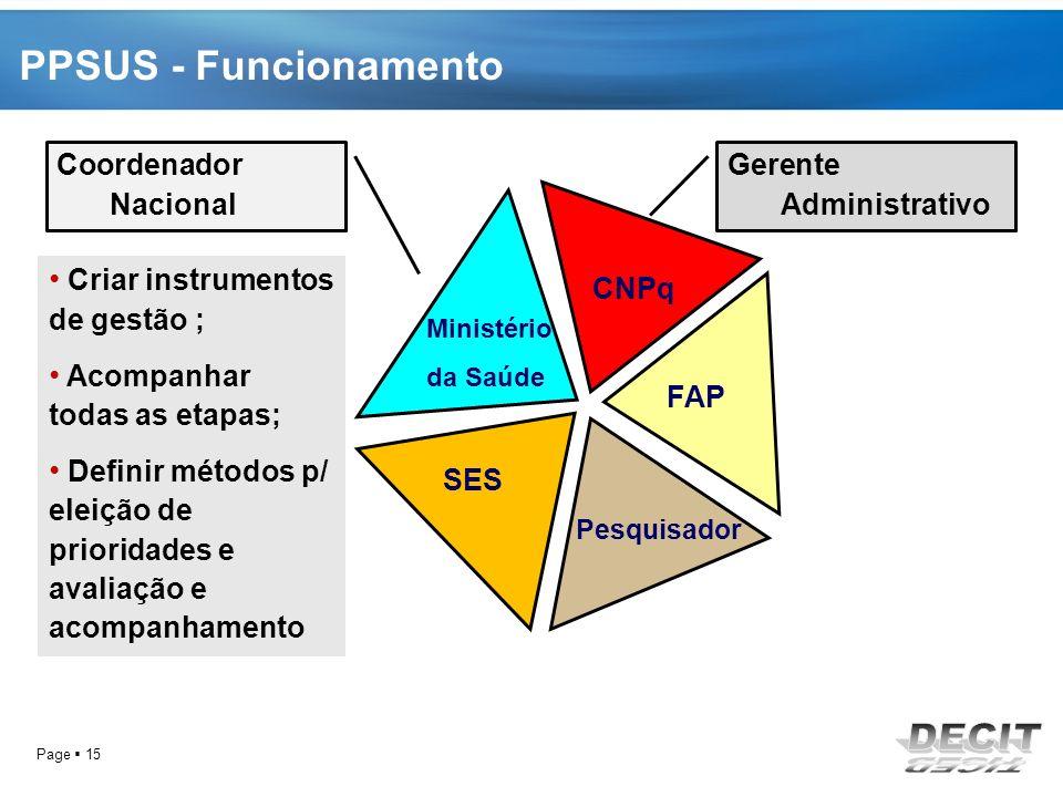 PPSUS - Funcionamento CNPq FAP SES Gerente Administrativo