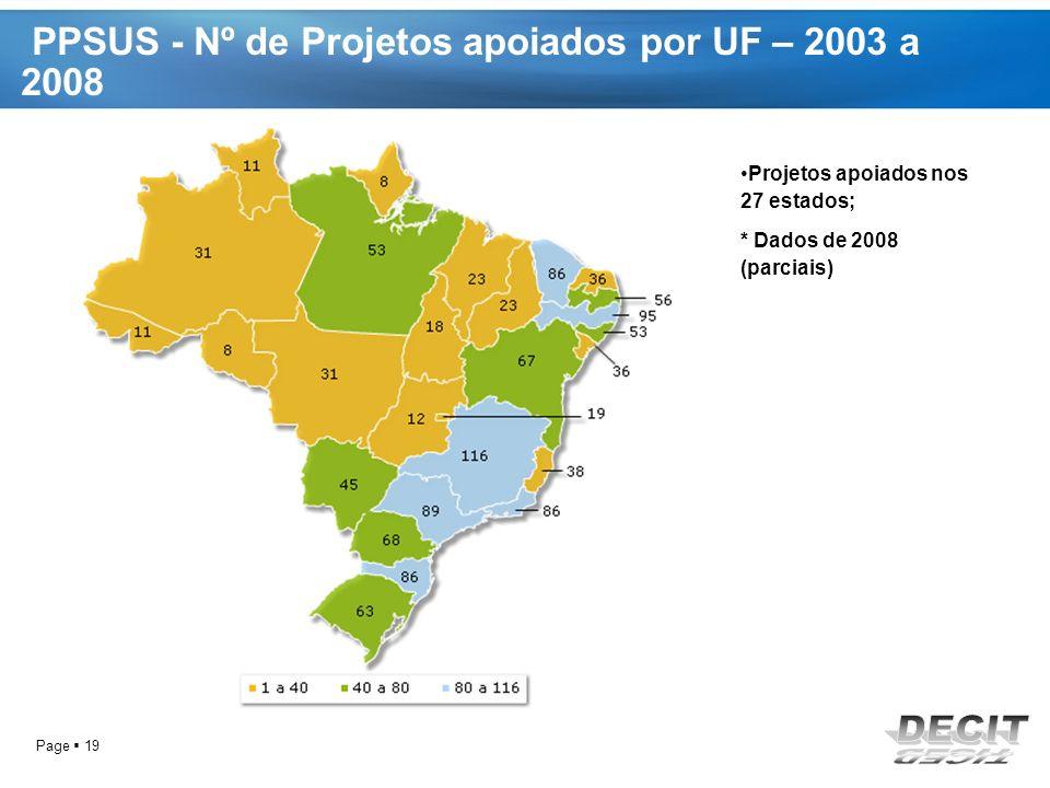 PPSUS - Nº de Projetos apoiados por UF – 2003 a 2008