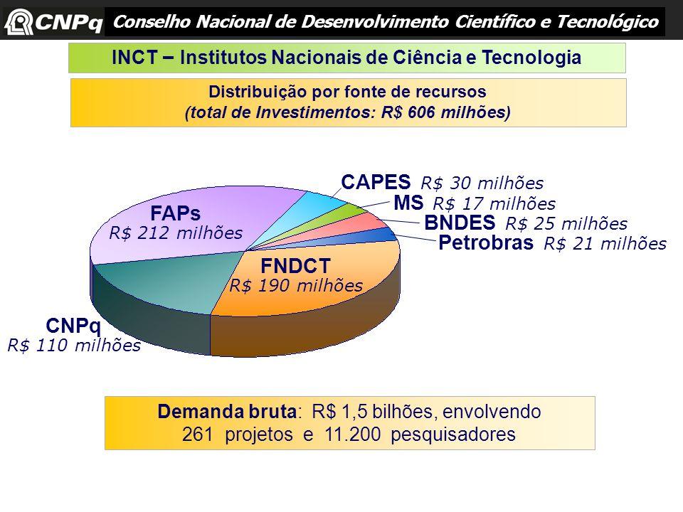 CAPES R$ 30 milhões MS R$ 17 milhões FAPs BNDES R$ 25 milhões