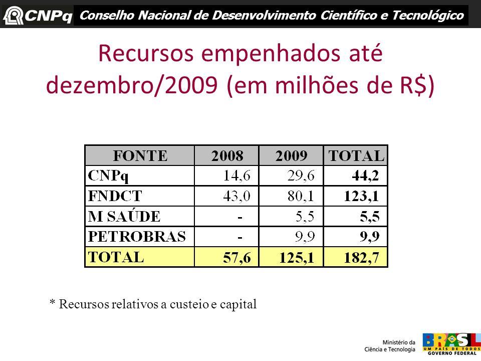Recursos empenhados até dezembro/2009 (em milhões de R$)