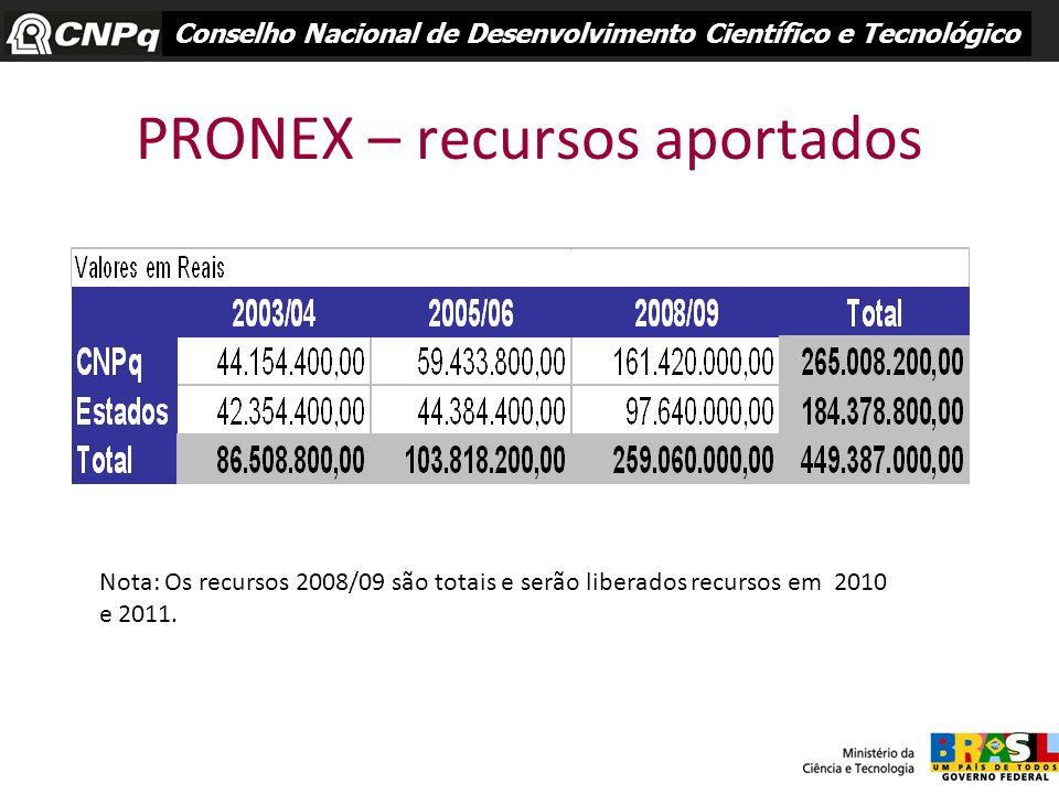 PRONEX – recursos aportados