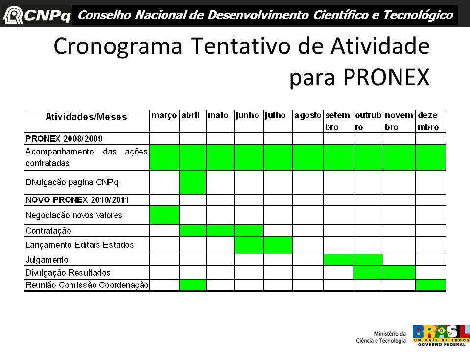 Cronograma Tentativo de Atividade para PRONEX