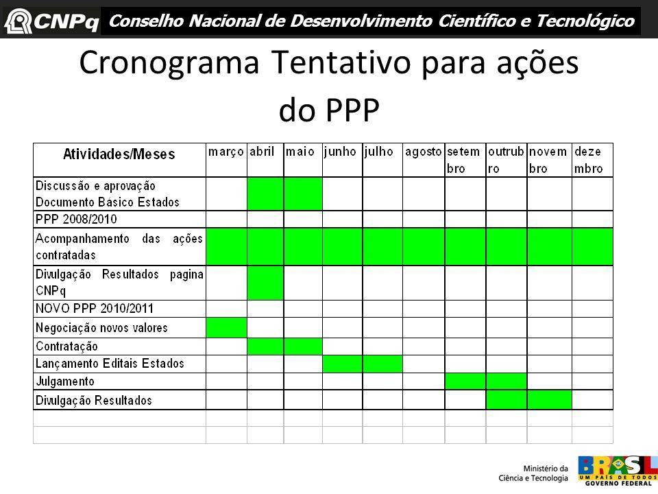 Cronograma Tentativo para ações do PPP