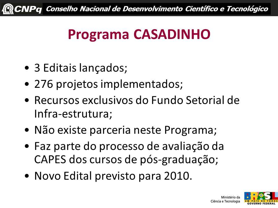 Programa CASADINHO 3 Editais lançados; 276 projetos implementados;