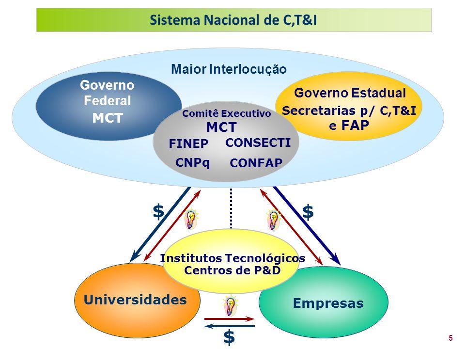Sistema Nacional de C,T&I