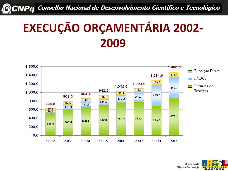 EXECUÇÃO ORÇAMENTÁRIA 2002-2009