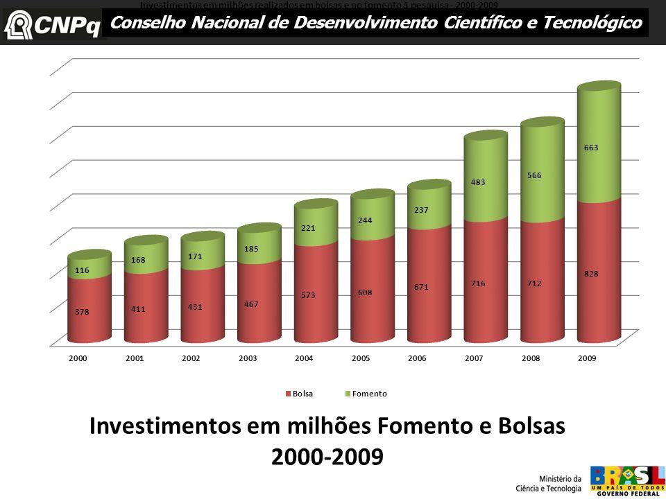 Investimentos em milhões Fomento e Bolsas 2000-2009