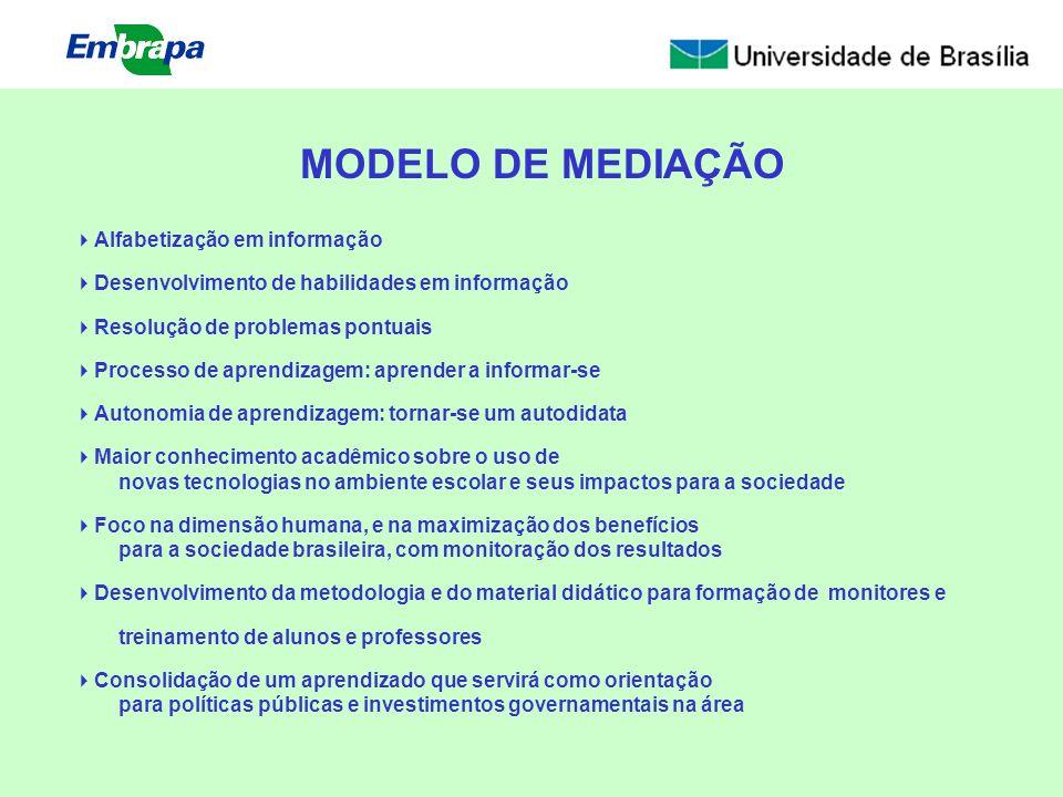 MODELO DE MEDIAÇÃO Alfabetização em informação
