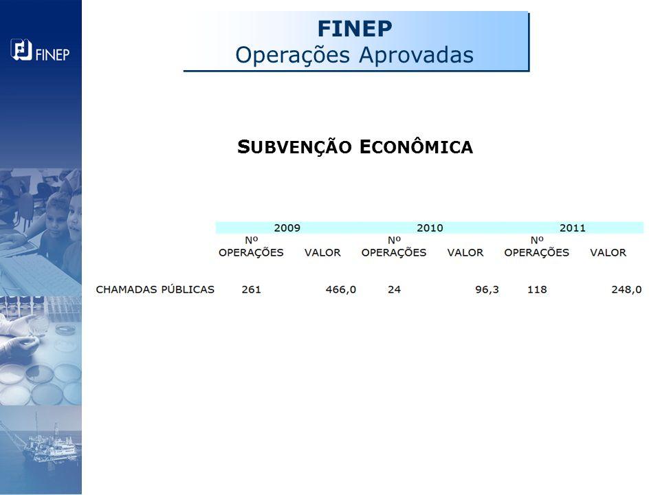 FINEP Operações Aprovadas SUBVENÇÃO ECONÔMICA