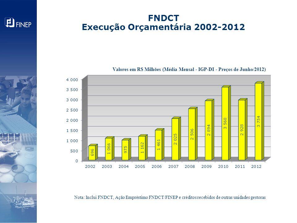 FNDCT Execução Orçamentária 2002-2012