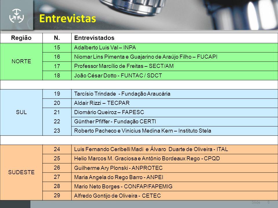 Entrevistas Região N. Entrevistados NORTE 15 Adalberto Luis Val – INPA