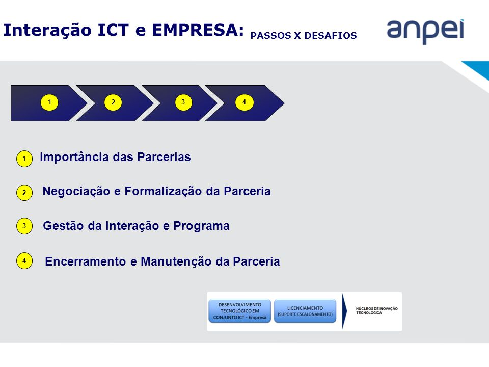 Interação ICT e EMPRESA: PASSOS X DESAFIOS