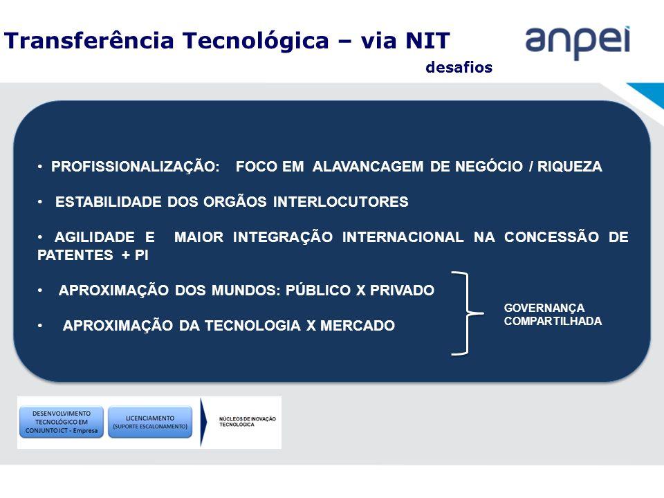 Transferência Tecnológica – via NIT desafios