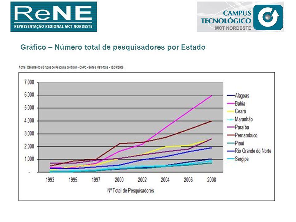 Gráfico – Número total de pesquisadores por Estado
