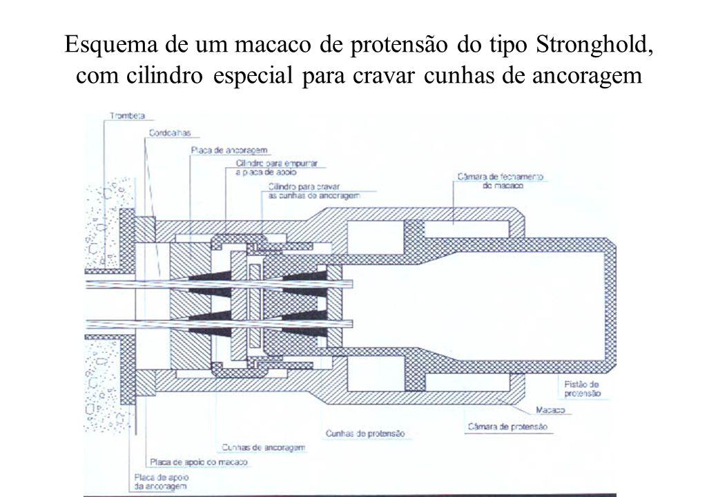 Esquema de um macaco de protensão do tipo Stronghold, com cilindro especial para cravar cunhas de ancoragem