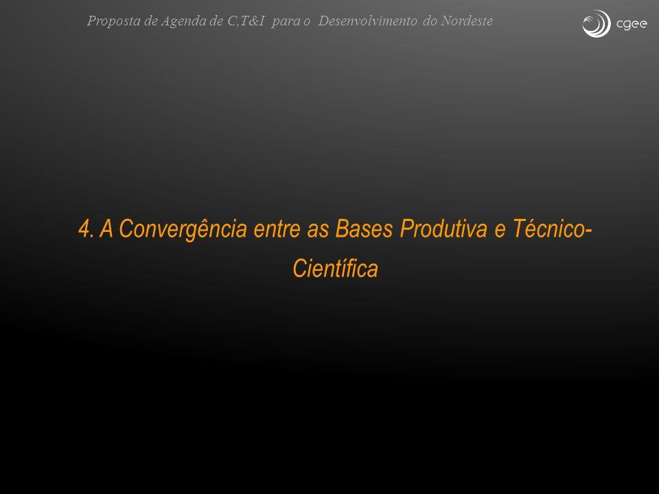 4. A Convergência entre as Bases Produtiva e Técnico-Científica