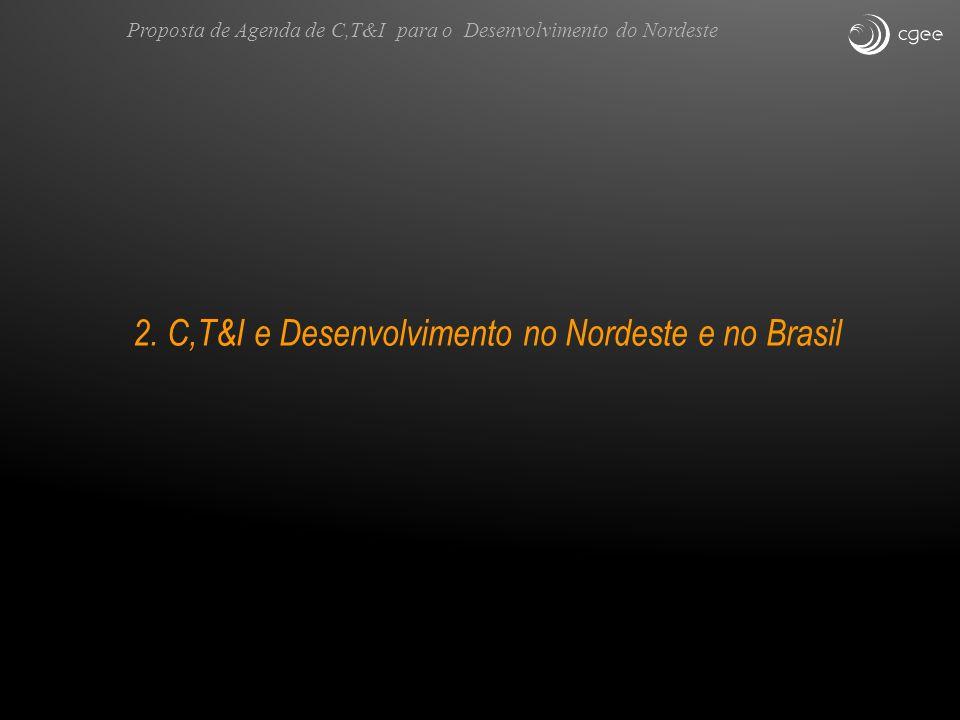 2. C,T&I e Desenvolvimento no Nordeste e no Brasil