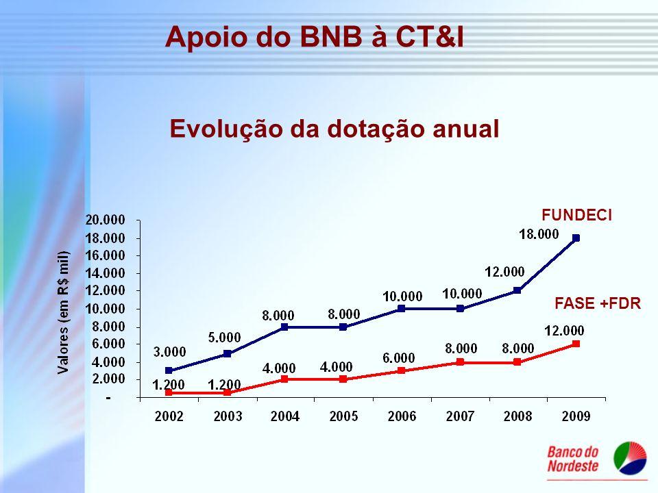 Evolução da dotação anual