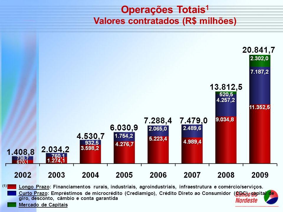 Valores contratados (R$ milhões)