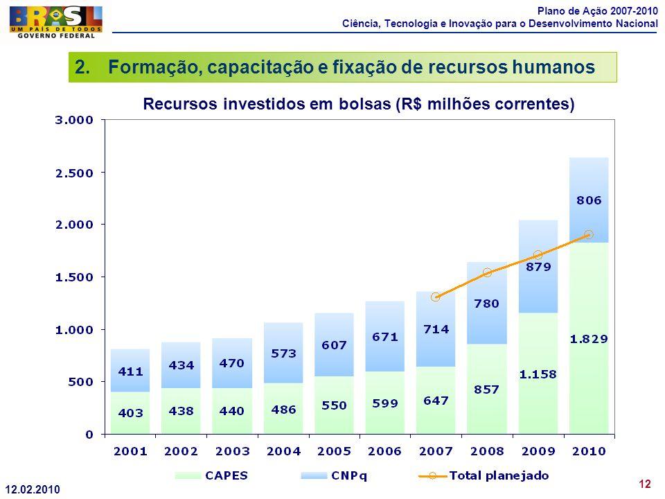 Recursos investidos em bolsas (R$ milhões correntes)
