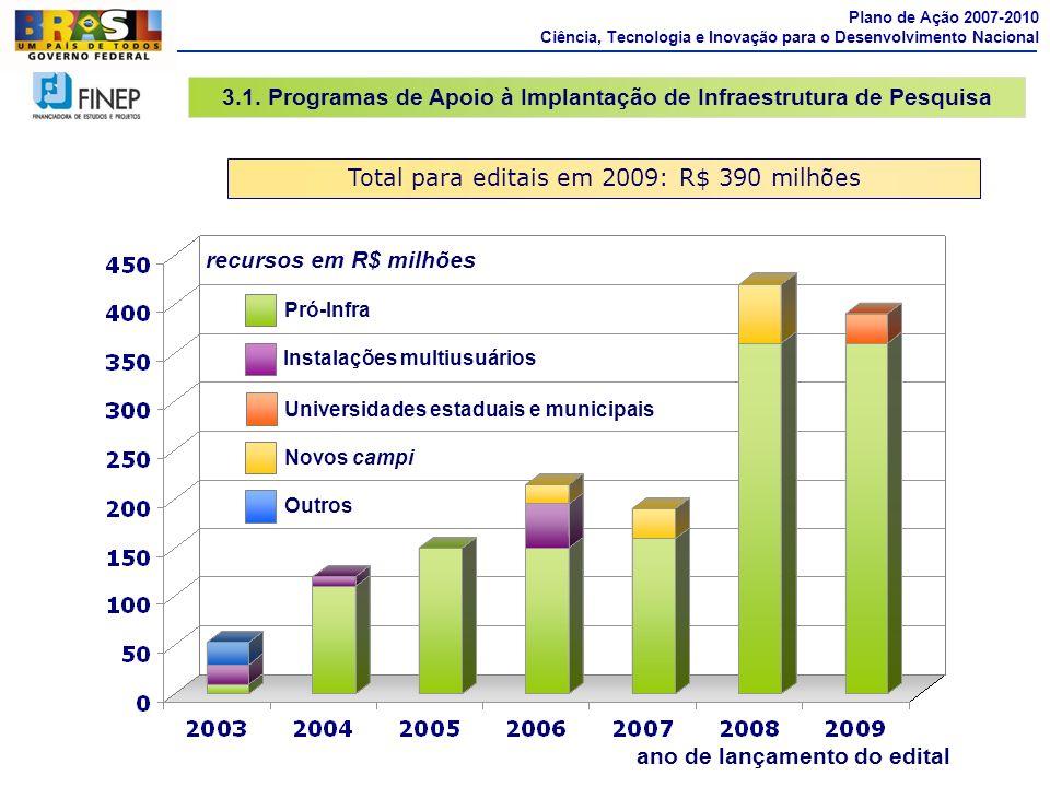 3.1. Programas de Apoio à Implantação de Infraestrutura de Pesquisa