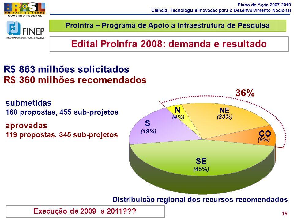 Edital ProInfra 2008: demanda e resultado 36%
