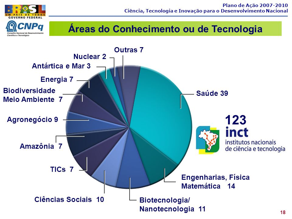 Áreas do Conhecimento ou de Tecnologia
