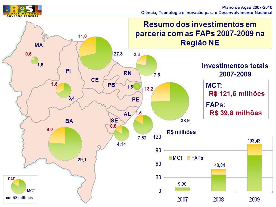 Resumo dos investimentos em parceria com as FAPs 2007-2009 na